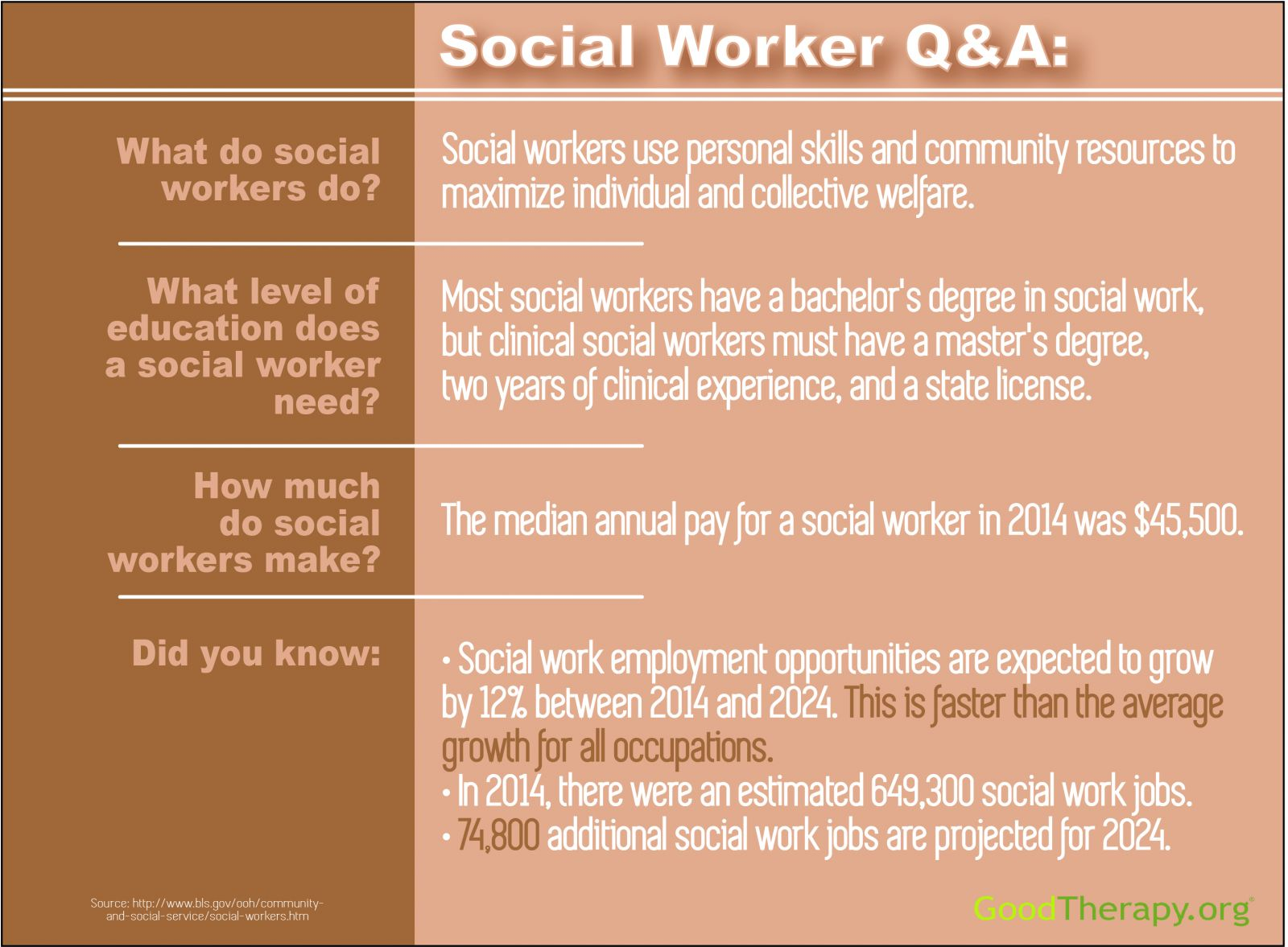 find a social worker and learn more about social work, Human Body