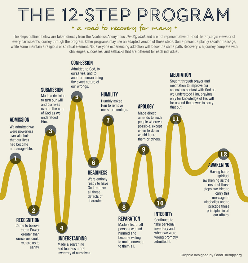 12 step program The basic premise of the 12-step model in addiction treatment is that people can help one another achieve and maintain abstinence from drugs or alcohol.