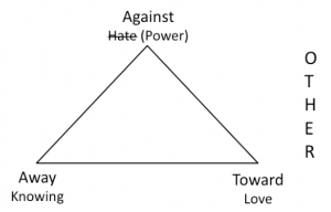 The interpersonal triangle
