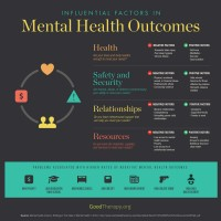Mental Health Risk Factors Infographic by GoodTherapy.org