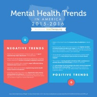 Mental Health Trends 2016 Infographic by GoodTherapy.org