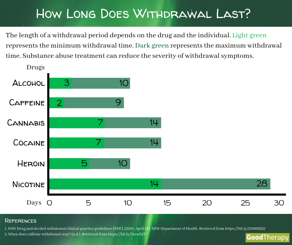 How Long Does Withdrawal Last?