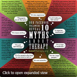 Ten myths in therapy